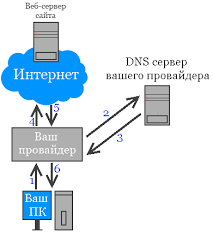 dns.png